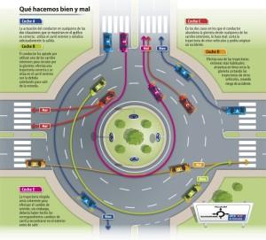 Fuente: Revista de Tráfico y Seguridad Vial